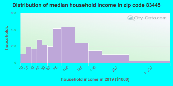 Zip code 83445 household income distribution in 2009