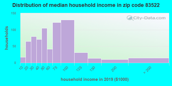 Zip code 83522 household income distribution in 2009