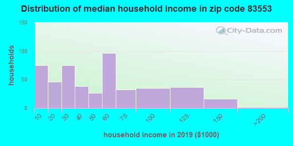Zip code 83553 household income distribution in 2009