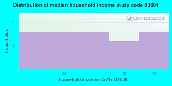 Zip code 83601 household income distribution in 2009