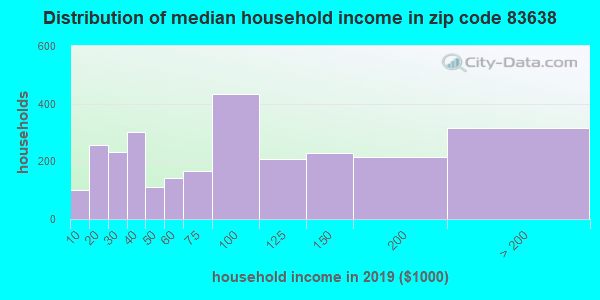 Zip code 83638 household income distribution in 2009