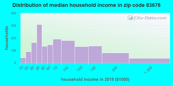 Zip code 83676 household income distribution in 2009