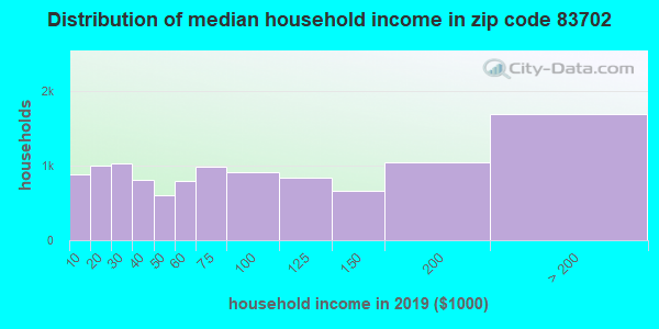 Zip code 83702 household income distribution in 2009