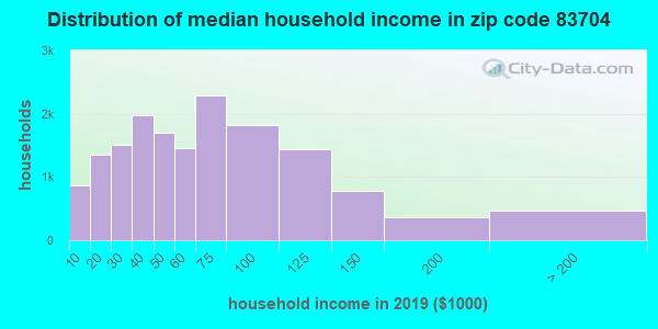 Zip code 83704 household income distribution in 2009