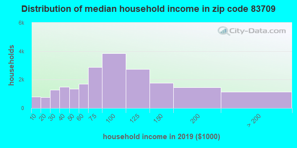 Zip code 83709 household income distribution in 2009