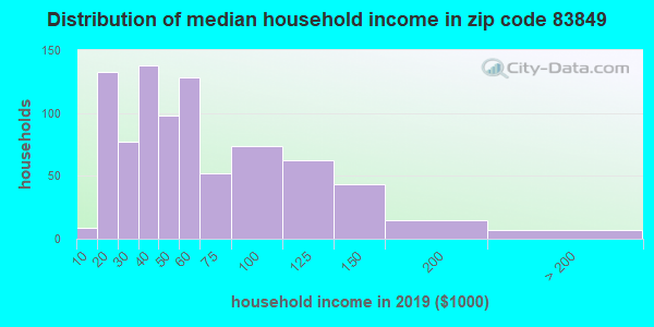 Zip code 83849 household income distribution in 2009