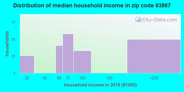 Zip code 83867 household income distribution in 2009
