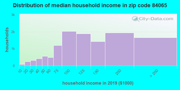 Zip code 84065 household income distribution in 2009