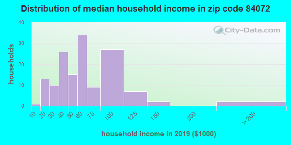 Zip code 84072 household income distribution in 2009