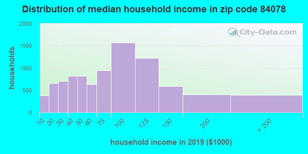 Zip code 84078 household income distribution in 2009