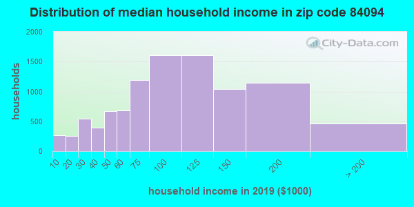 Zip code 84094 household income distribution in 2009