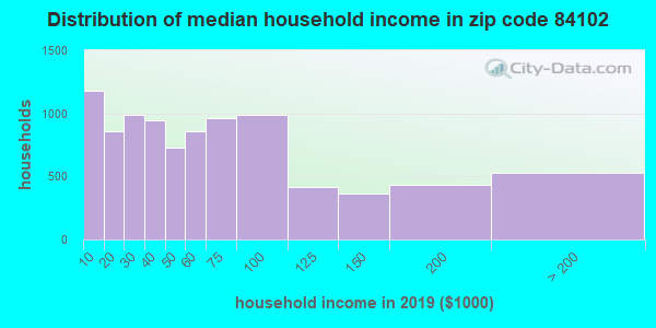 Zip code 84102 household income distribution in 2009