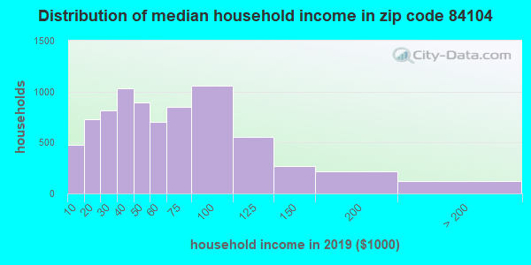 Zip code 84104 household income distribution in 2009