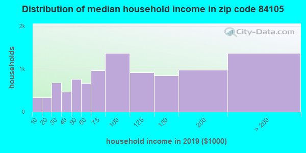 Zip code 84105 household income distribution in 2009