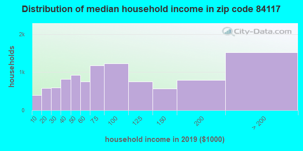 Zip code 84117 household income distribution in 2009