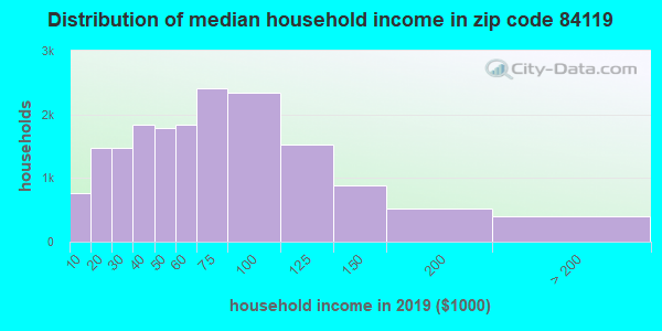 Zip code 84119 household income distribution in 2009