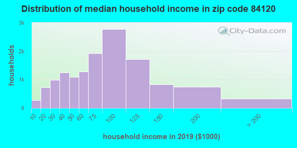 Zip code 84120 household income distribution in 2009
