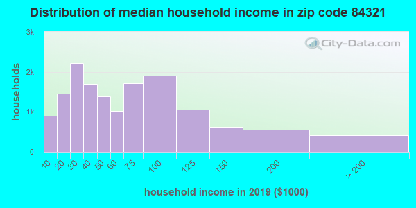 Zip code 84321 household income distribution in 2009