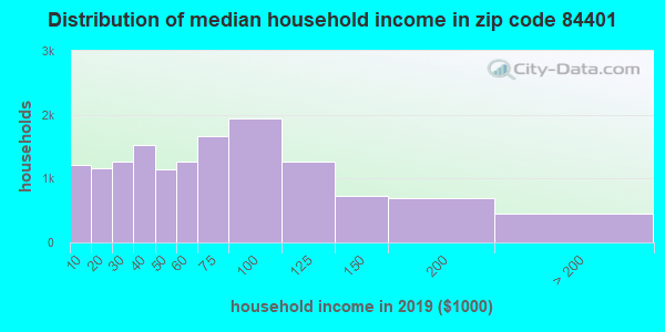 Zip code 84401 household income distribution in 2009