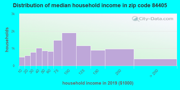 Zip code 84405 household income distribution in 2009