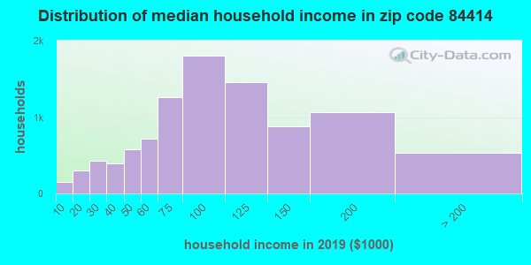 Zip code 84414 household income distribution in 2009