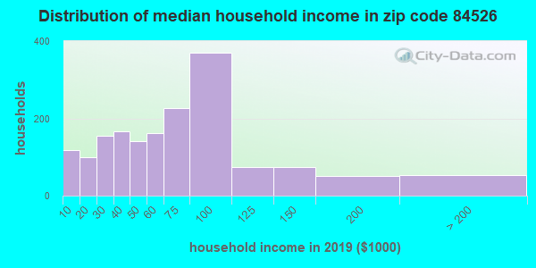 Zip code 84526 household income distribution in 2009