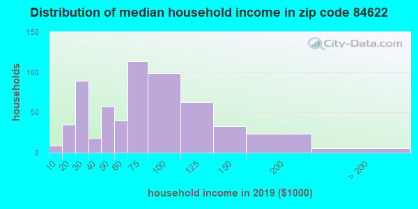 Zip code 84622 household income distribution in 2009