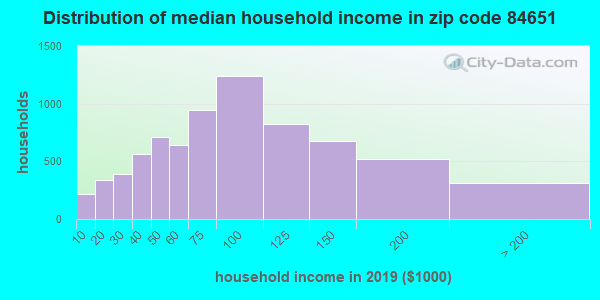 Zip code 84651 household income distribution in 2009