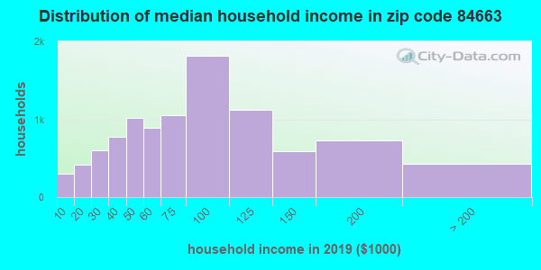 Zip code 84663 household income distribution in 2009