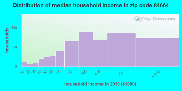 Zip code 84664 household income distribution in 2009