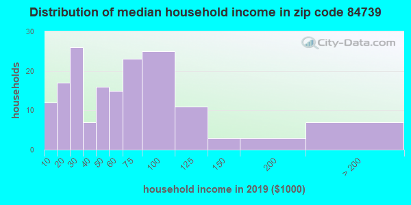Zip code 84739 household income distribution in 2009