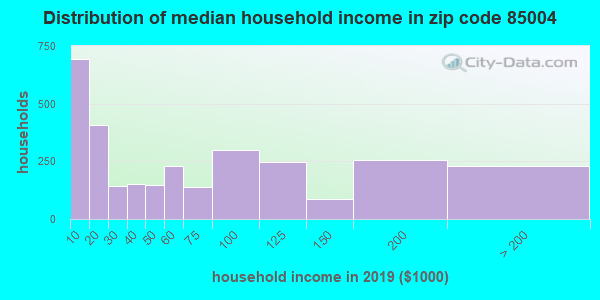 Zip code 85004 household income distribution in 2009
