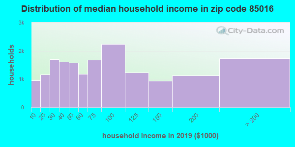 Zip code 85016 household income distribution in 2009