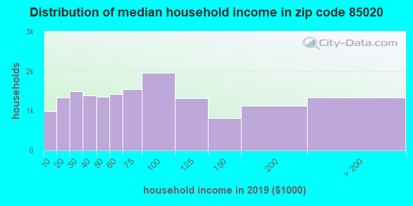 Zip code 85020 household income distribution in 2009