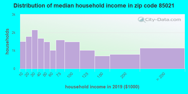 Zip code 85021 household income distribution in 2009