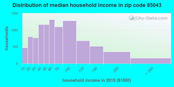 Zip code 85043 household income distribution in 2009