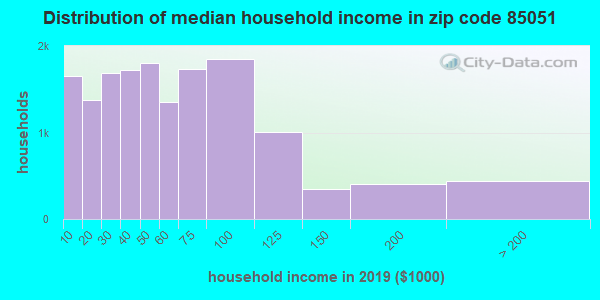 Zip code 85051 household income distribution in 2009