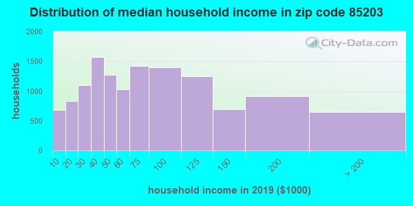 Zip code 85203 household income distribution in 2009