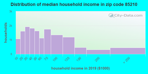 Zip code 85210 household income distribution in 2009