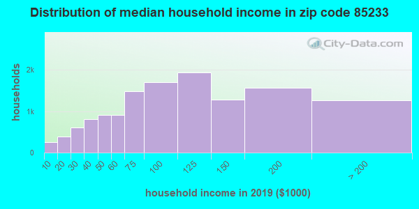 Zip code 85233 household income distribution in 2009