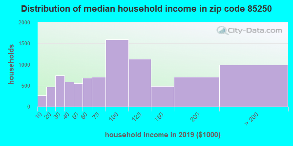 Zip code 85250 household income distribution in 2009
