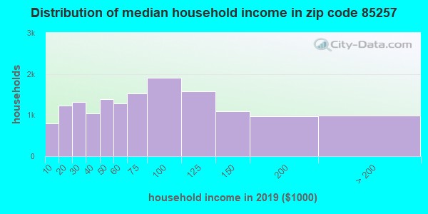 Zip code 85257 household income distribution in 2009