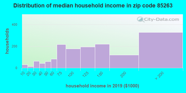 Zip code 85263 household income distribution in 2009