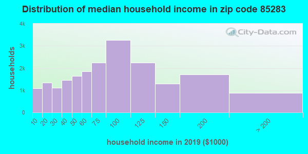 Zip code 85283 household income distribution in 2009