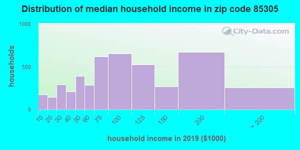 Zip code 85305 household income distribution in 2009