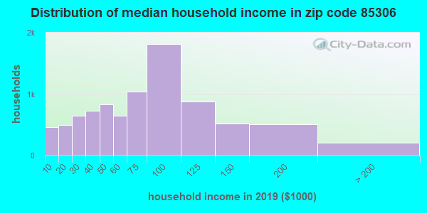 Zip code 85306 household income distribution in 2009