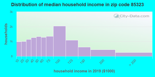 Zip code 85323 household income distribution in 2009