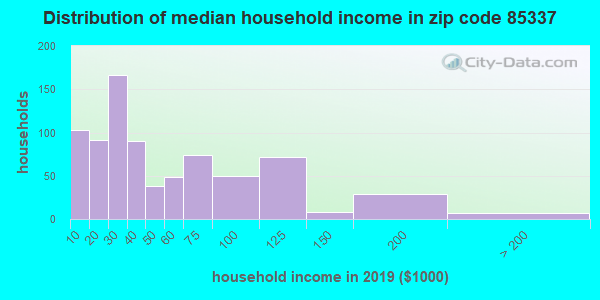 Zip code 85337 household income distribution in 2009