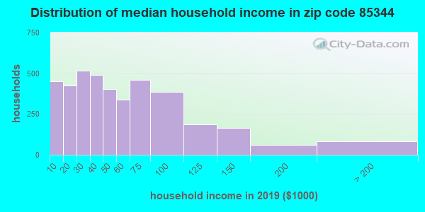Zip code 85344 household income distribution in 2009