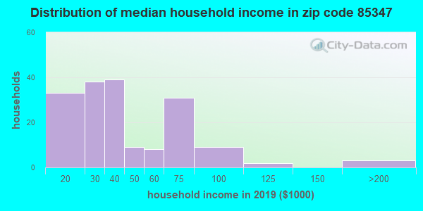 Zip code 85347 household income distribution in 2015